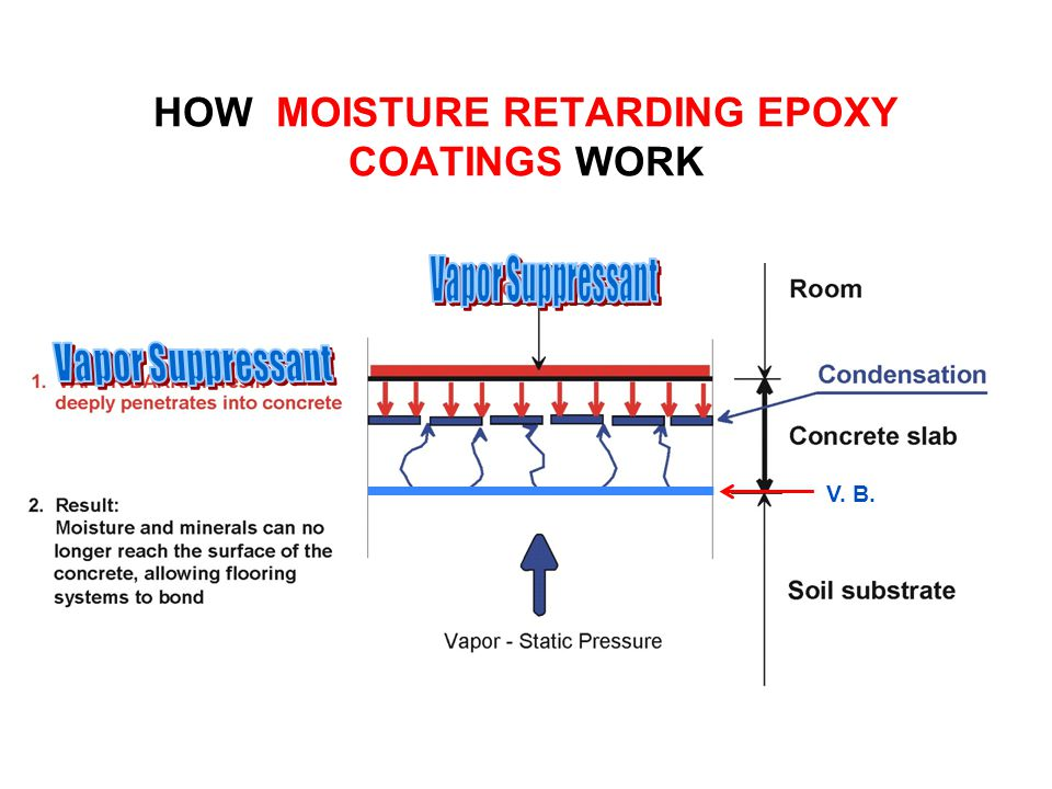 HOW MOISTURE RETARDING EPOXY COATINGS WORK V. B.