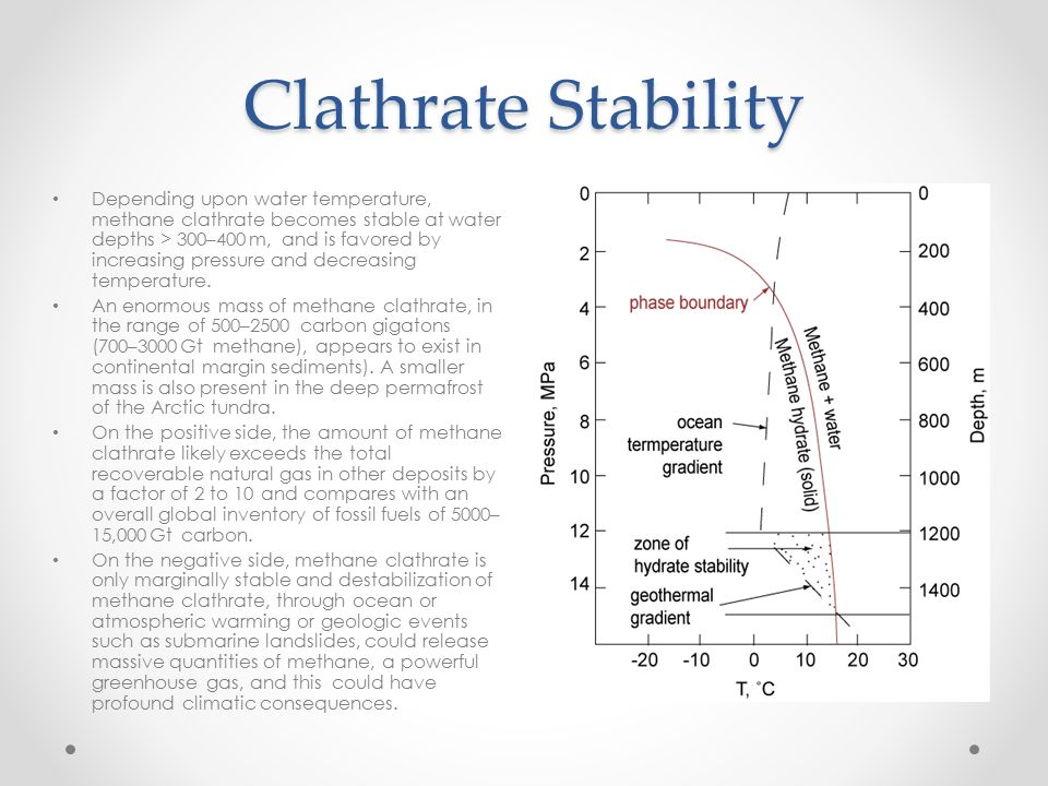 Clathrate Stability Depending upon water temperature, methane clathrate becomes stable at water depths > 300–400 m, and is favored by increasing press