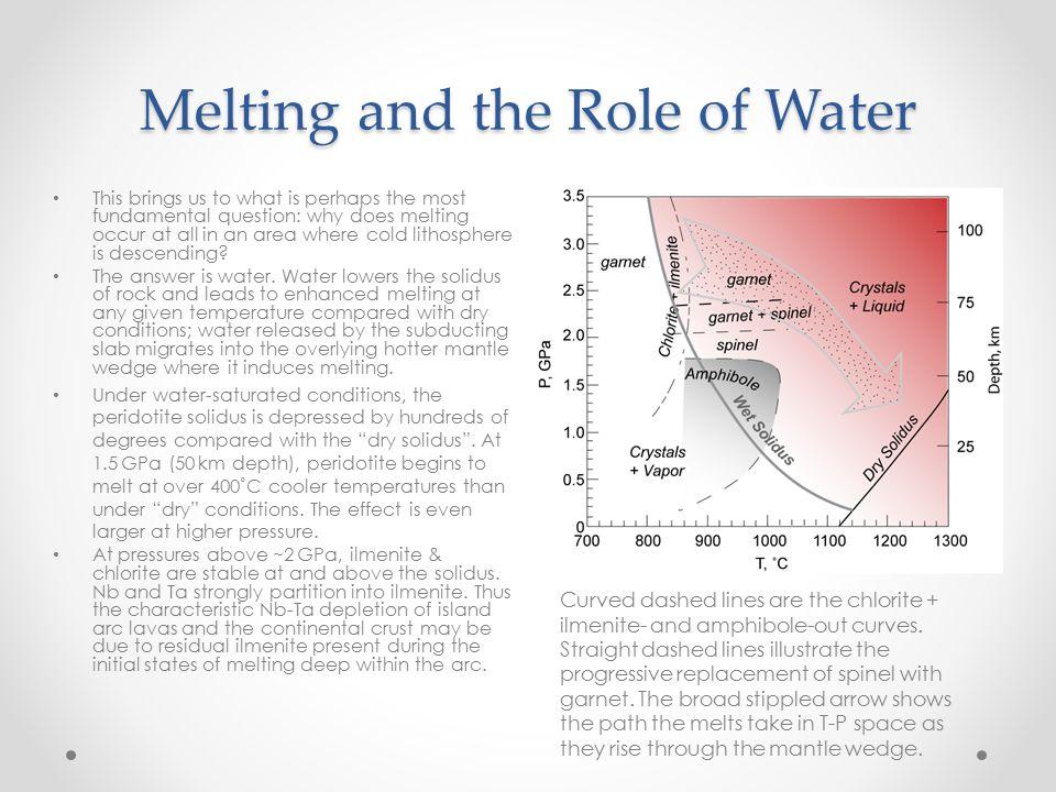 Origin of Petroleum & Natural Gas
