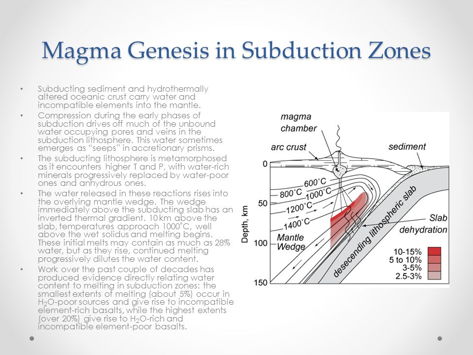 Magma Genesis in Subduction Zones Subducting sediment and hydrothermally altered oceanic crust carry water and incompatible elements into the mantle.