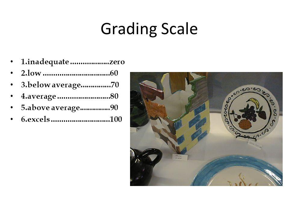 Grading Scale 1.inadequate...................zero 2.low.................................60 3.below average...............70 4.average.................