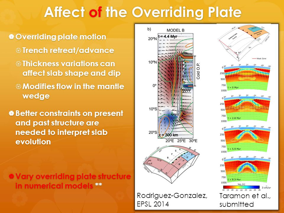 Affect of the Overriding Plate  Overriding plate motion  Trench retreat/advance  Thickness variations can affect slab shape and dip  Modifies flow