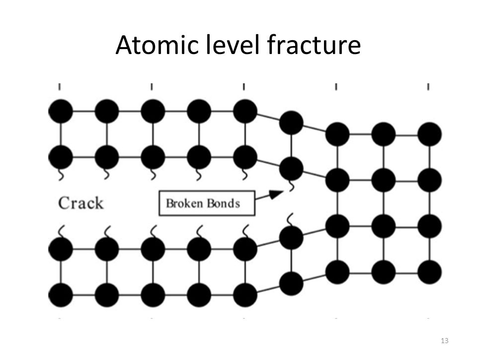 Atomic level fracture 13