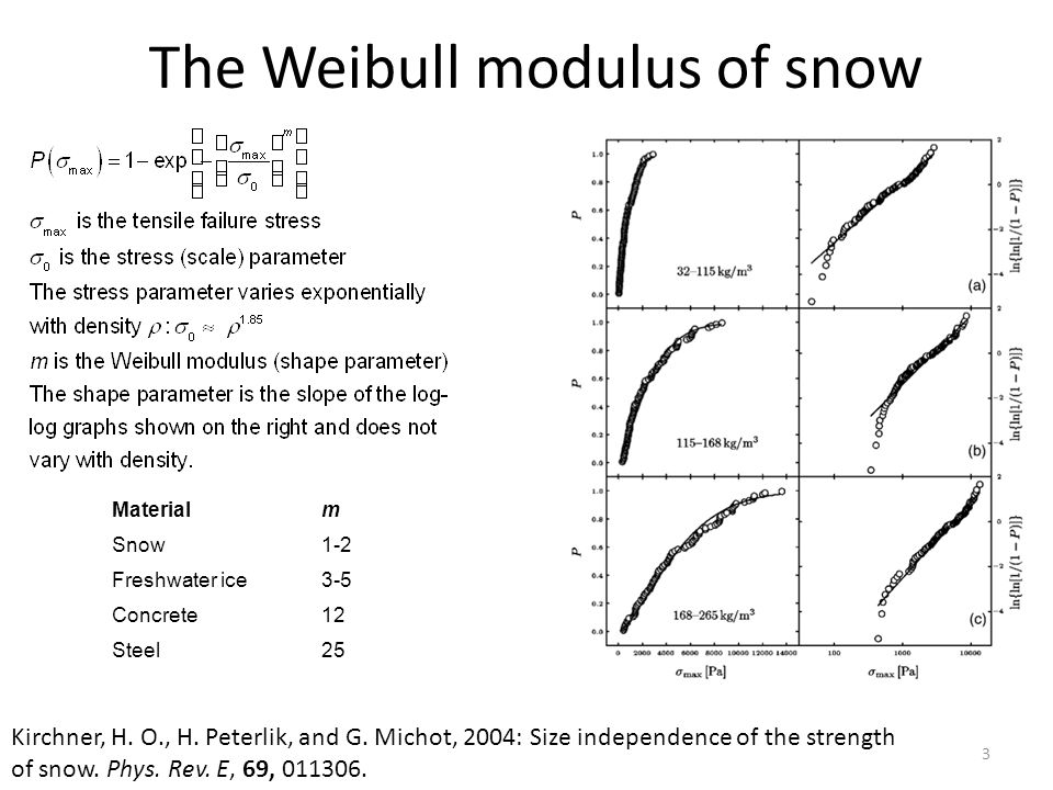 The Weibull modulus of snow Materialm Snow1-2 Freshwater ice3-5 Concrete12 Steel25 Kirchner, H.