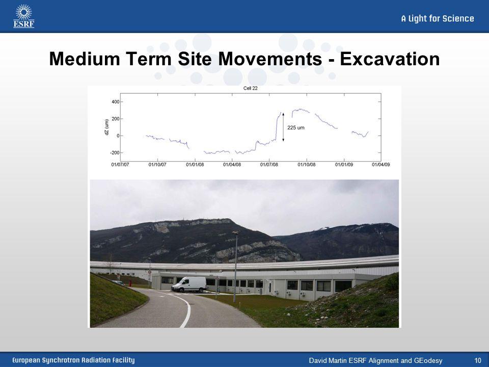 Medium Term Site Movements - Excavation David Martin ESRF Alignment and GEodesy10