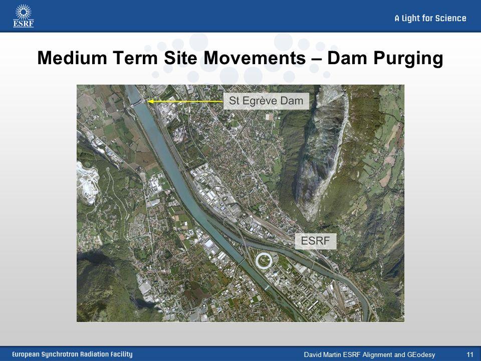 Medium Term Site Movements – Dam Purging David Martin ESRF Alignment and GEodesy11