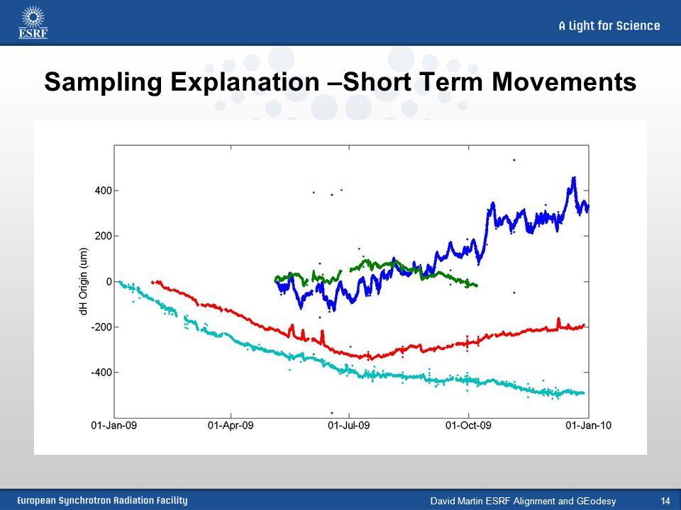Sampling Explanation –Short Term Movements David Martin ESRF Alignment and GEodesy14