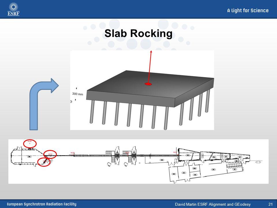 Slab Rocking David Martin ESRF Alignment and GEodesy21