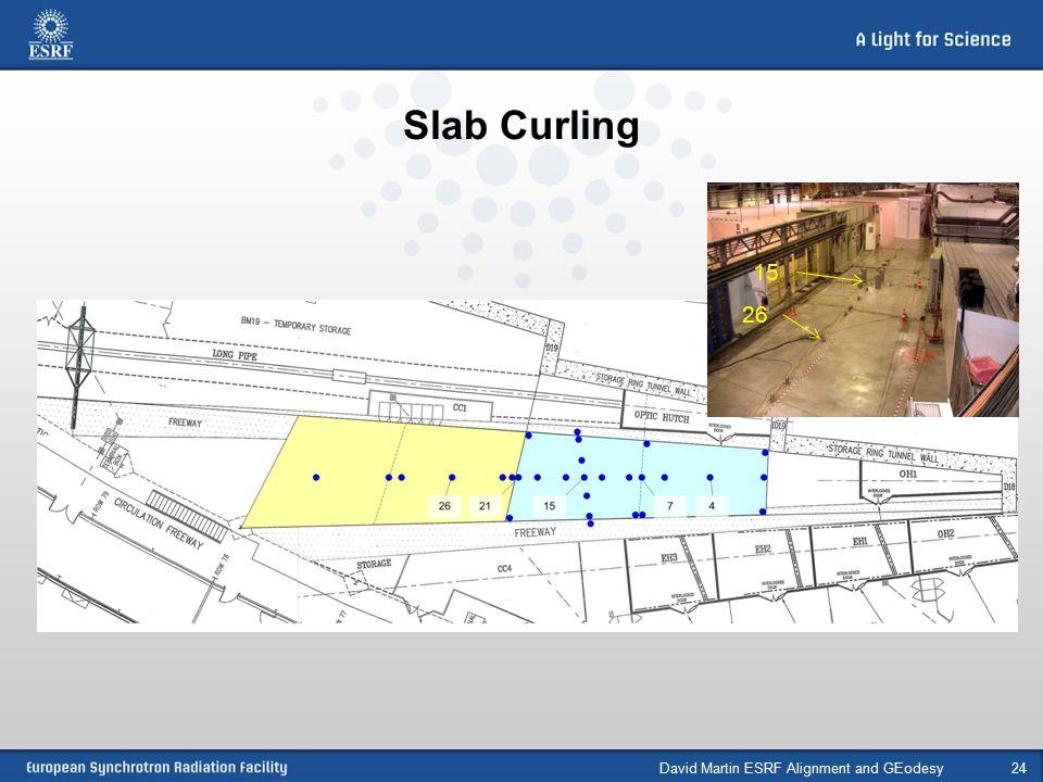 Slab Curling David Martin ESRF Alignment and GEodesy24 15 26