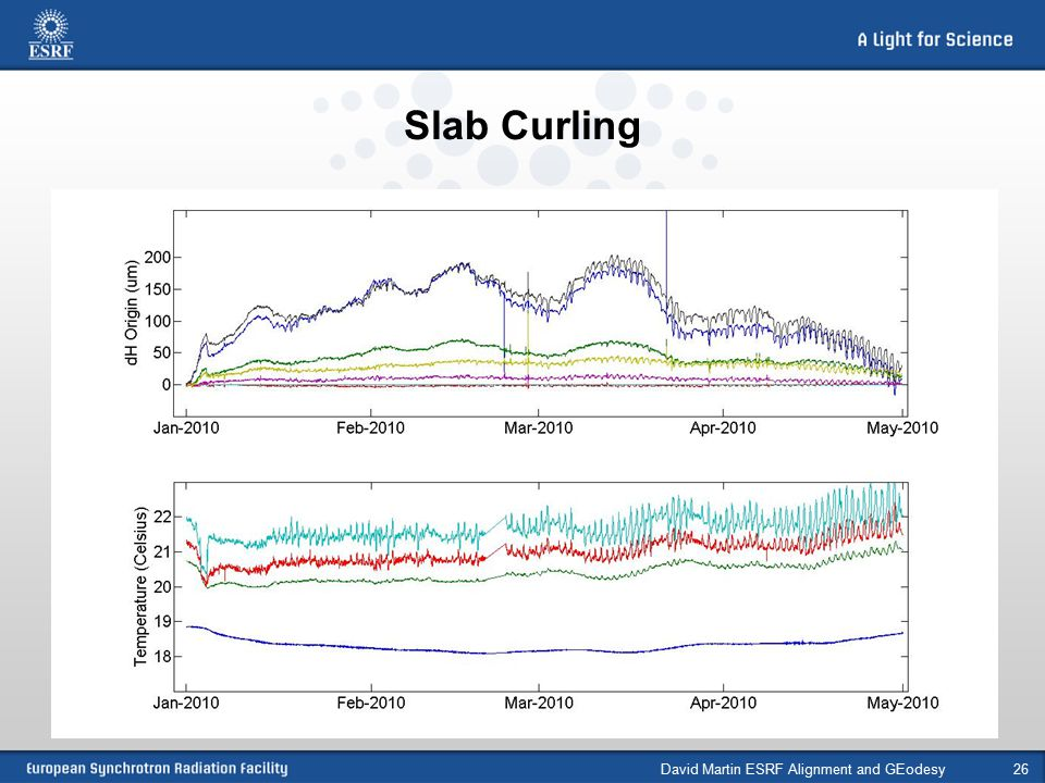 Slab Curling David Martin ESRF Alignment and GEodesy26