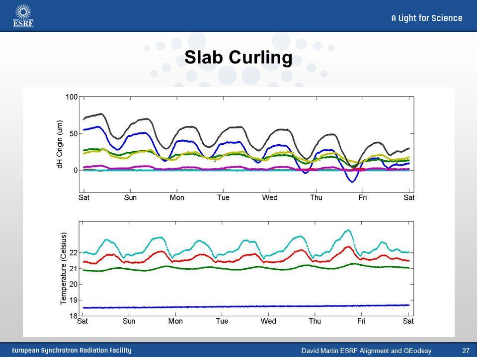 Slab Curling David Martin ESRF Alignment and GEodesy27