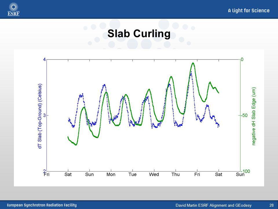 Slab Curling David Martin ESRF Alignment and GEodesy28