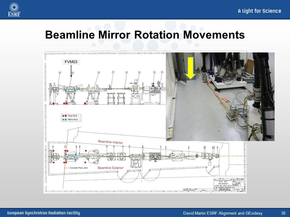Beamline Mirror Rotation Movements David Martin ESRF Alignment and GEodesy30