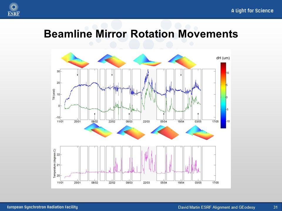 Beamline Mirror Rotation Movements David Martin ESRF Alignment and GEodesy31