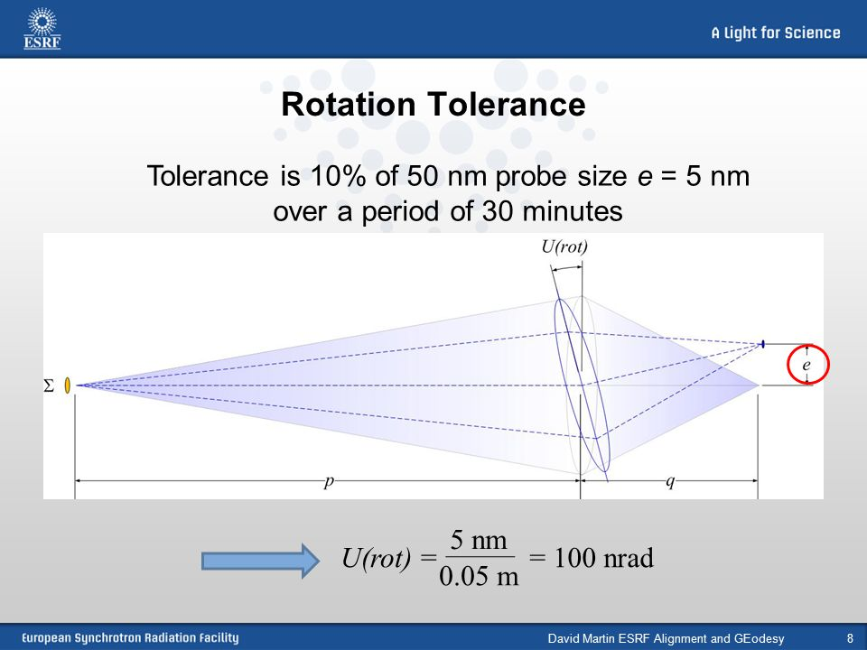 Rotation Tolerance David Martin ESRF Alignment and GEodesy8 Tolerance is 10% of 50 nm probe size e = 5 nm over a period of 30 minutes 5 nm 0.05 m = 100 nradU(rot) =