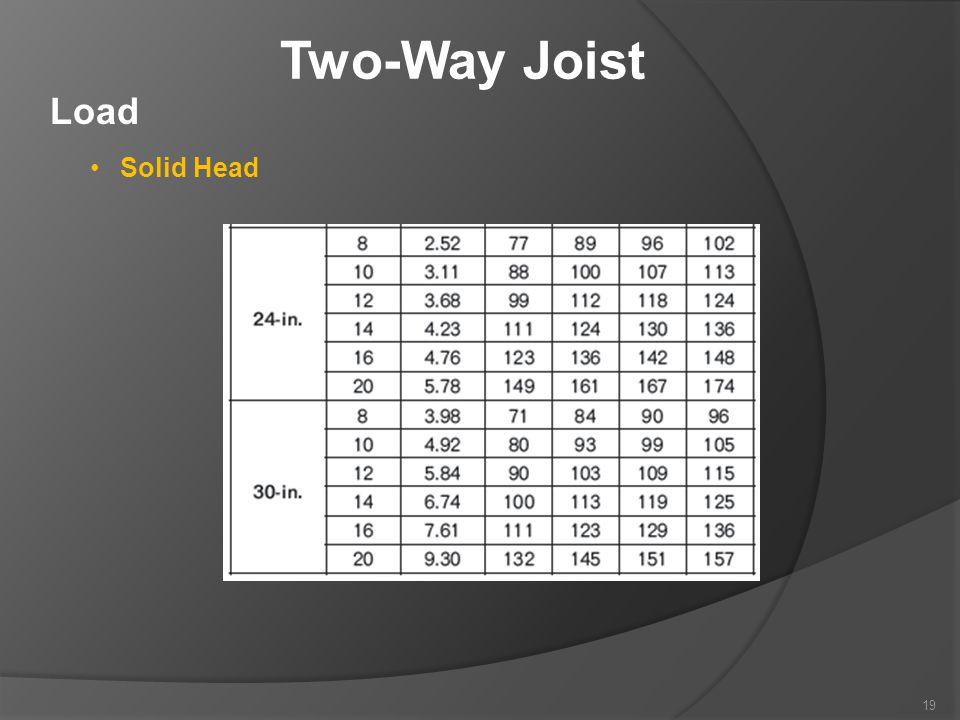 Two-Way Joist Load Solid Head 19