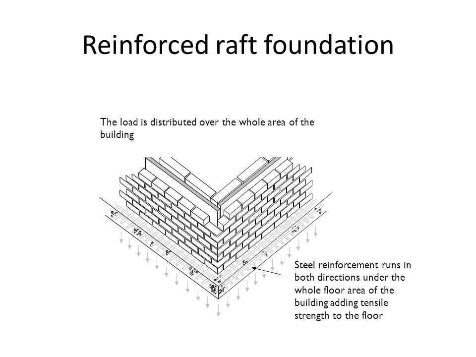 Reinforced raft foundation Steel reinforcement runs in both directions under the whole floor area of the building adding tensile strength to the floor The load is distributed over the whole area of the building