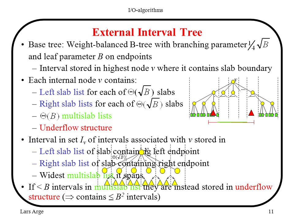 Lars Arge I/O-algorithms 11 Base tree: Weight-balanced B-tree with branching parameter and leaf parameter B on endpoints –Interval stored in highest node v where it contains slab boundary Each internal node v contains: –Left slab list for each of slabs –Right slab lists for each of slabs – multislab lists –Underflow structure Interval in set I v of intervals associated with v stored in –Left slab list of slab containing left endpoint –Right slab list of slab containing right endpoint –Widest multislab list it spans If < B intervals in multislab list they are instead stored in underflow structure (  contains ≤ B 2 intervals) External Interval Tree v $m$ blocks v