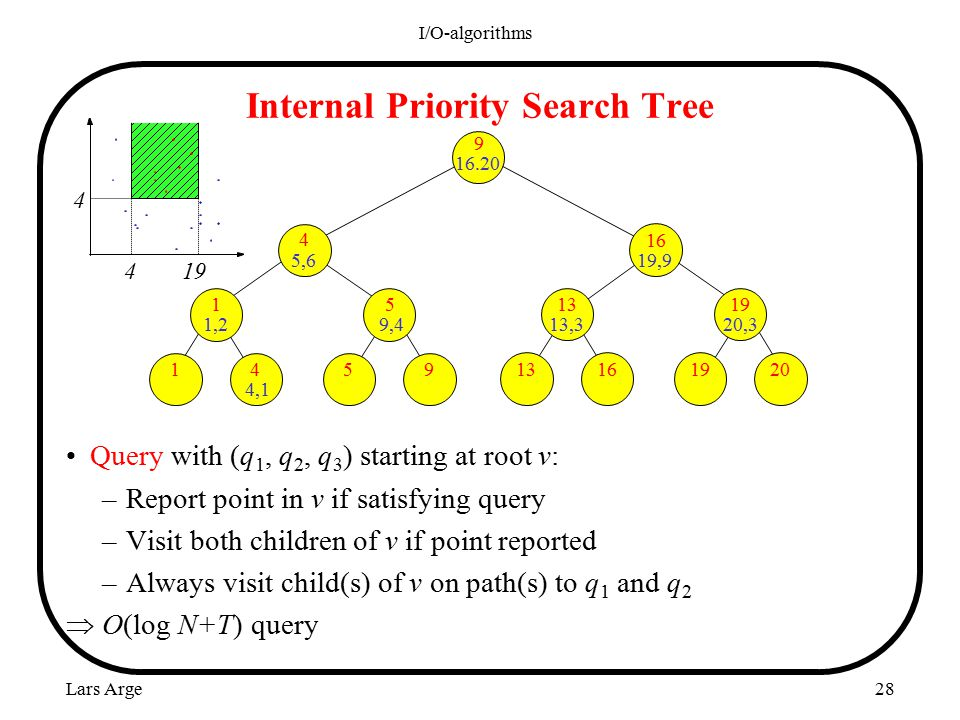 Lars Arge I/O-algorithms 28 Internal Priority Search Tree Query with (q 1, q 2, q 3 ) starting at root v: –Report point in v if satisfying query –Visit both children of v if point reported –Always visit child(s) of v on path(s) to q 1 and q 2  O(log N+T) query 9 16.20 16 19,9 13 13,3 19 20,3 4 5,6 5 9,4 1 1,2 20 19 1613954 4,1 1 4 19 4