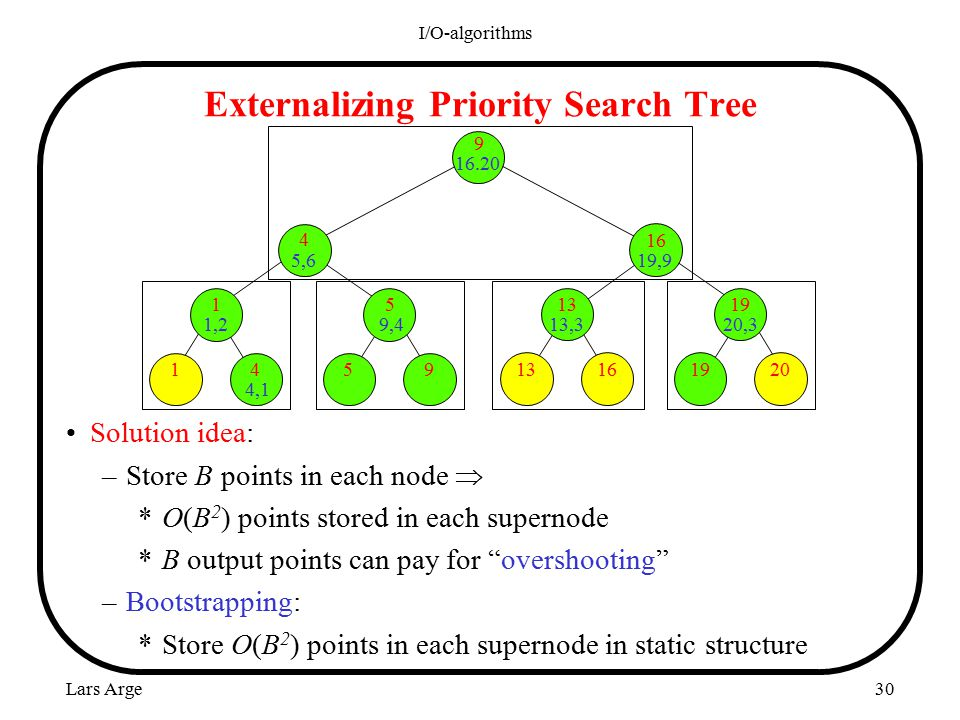 Lars Arge I/O-algorithms 30 Externalizing Priority Search Tree Solution idea: –Store B points in each node  *O(B 2 ) points stored in each supernode *B output points can pay for overshooting –Bootstrapping: *Store O(B 2 ) points in each supernode in static structure 9 16.20 16 19,9 13 13,3 19 20,3 4 5,6 5 9,4 1 1,2 20 19 1613954 4,1 1