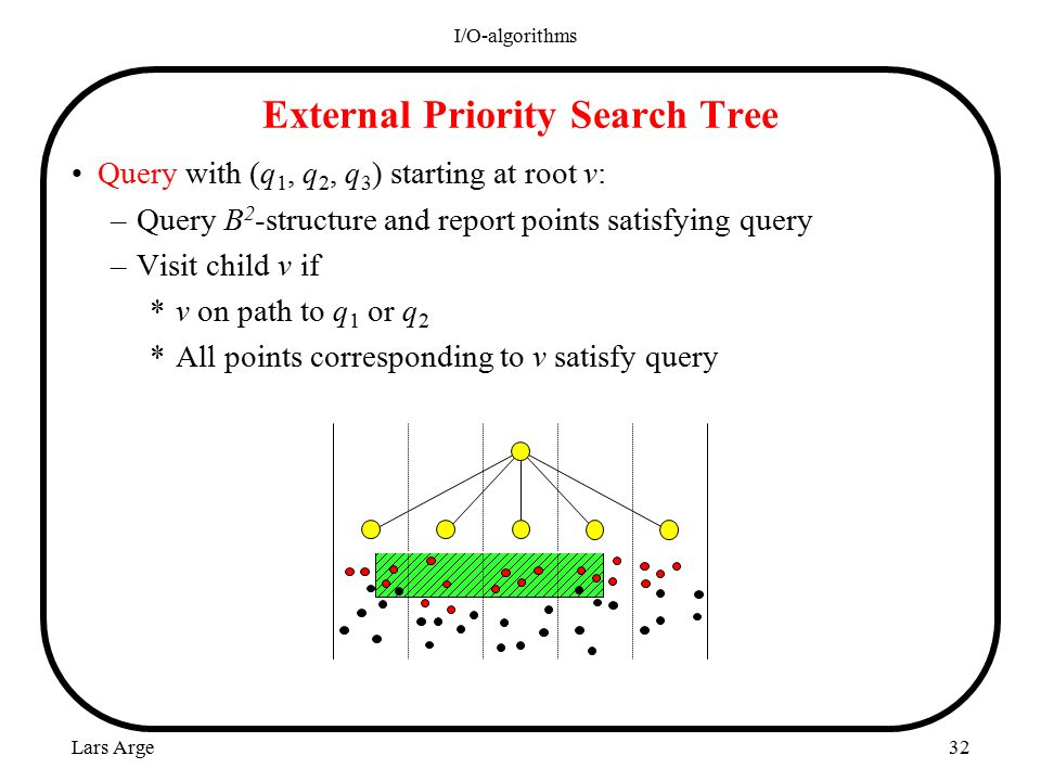 Lars Arge I/O-algorithms 32 External Priority Search Tree Query with (q 1, q 2, q 3 ) starting at root v: –Query B 2 -structure and report points satisfying query –Visit child v if *v on path to q 1 or q 2 *All points corresponding to v satisfy query