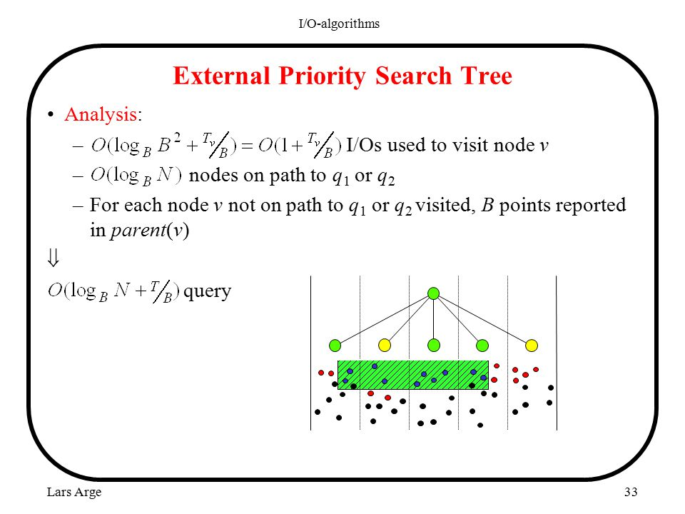 Lars Arge I/O-algorithms 33 External Priority Search Tree Analysis: – I/Os used to visit node v – nodes on path to q 1 or q 2 –For each node v not on path to q 1 or q 2 visited, B points reported in parent(v)  query