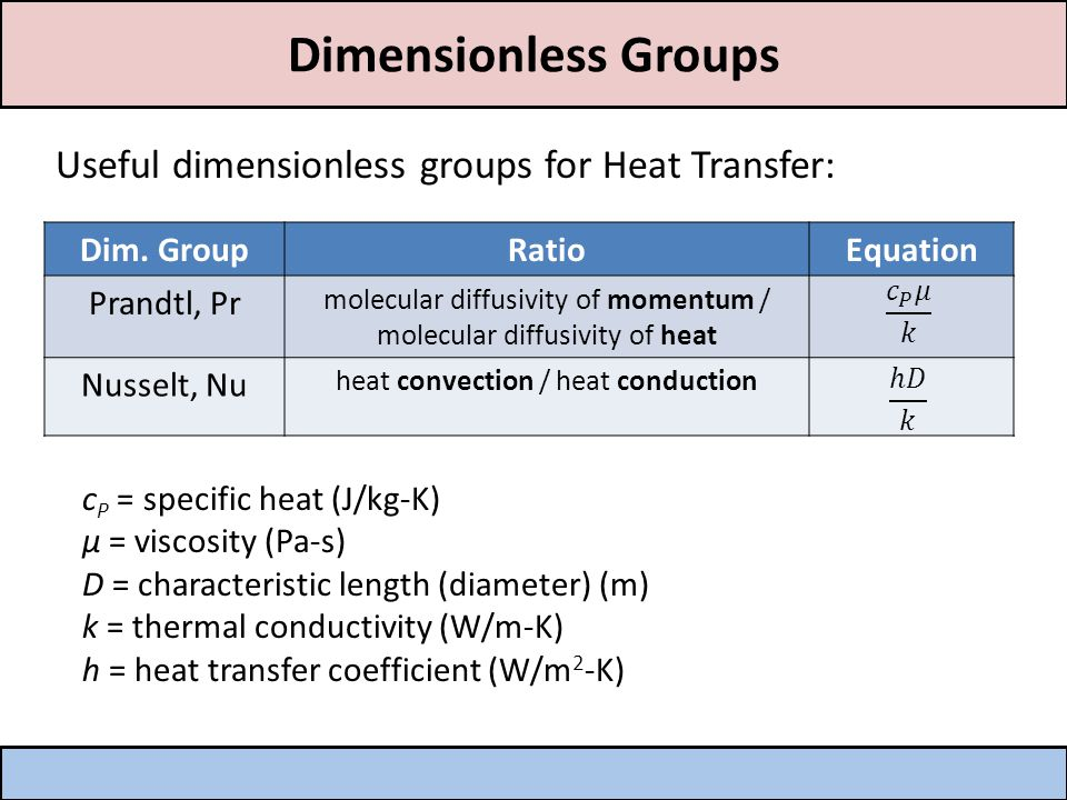 Dimensionless Groups Reynolds Number, Re – the ratio of inertial to viscous forces.