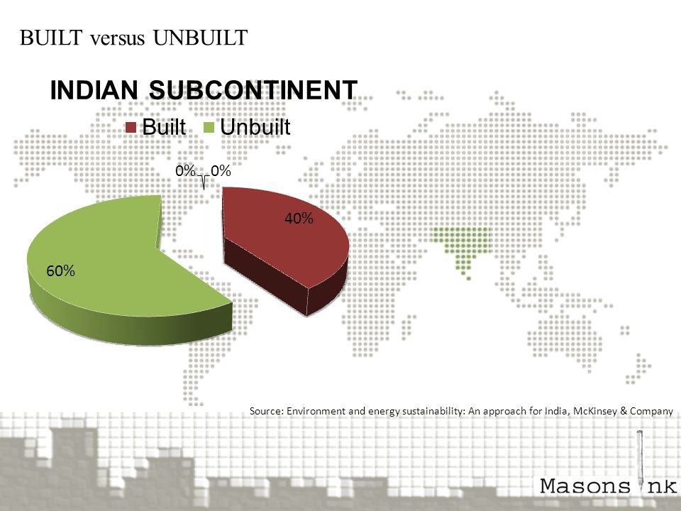 SEN BUILT versus UNBUILT Source: Environment and energy sustainability: An approach for India, McKinsey & Company