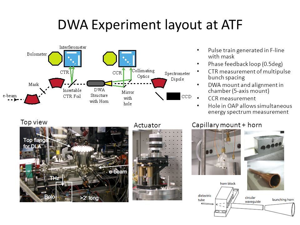 Conclusions Experimental Progress in DWA studies at ATF – CTR and CCR studies – Fundamental plus higher order mode for characterization in THz – Tubes – Slab geometry Elliptical beams Acceleration – Bragg (1D photonic structures) – Woodpiles (3D photonic structures) under study – New materials Leverage off recent results – Continue to build experience in Fabrication, mounting DWA Radiation collection, transport Energy modulation measurements Application as high power, narrowband THz source Thank you ATF