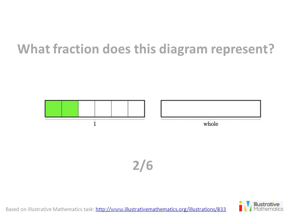 What fraction does this diagram represent? 2/6 Based on Illustrative Mathematics task: http://www.illustrativemathematics.org/illustrations/833http://