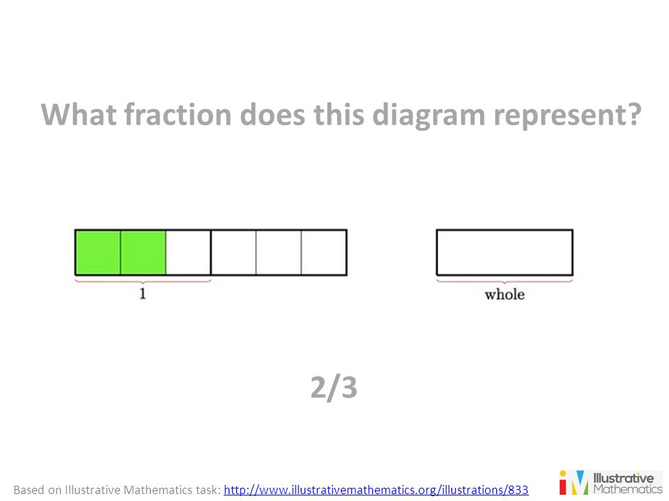 What fraction does this diagram represent? 2/3 Based on Illustrative Mathematics task: http://www.illustrativemathematics.org/illustrations/833http://
