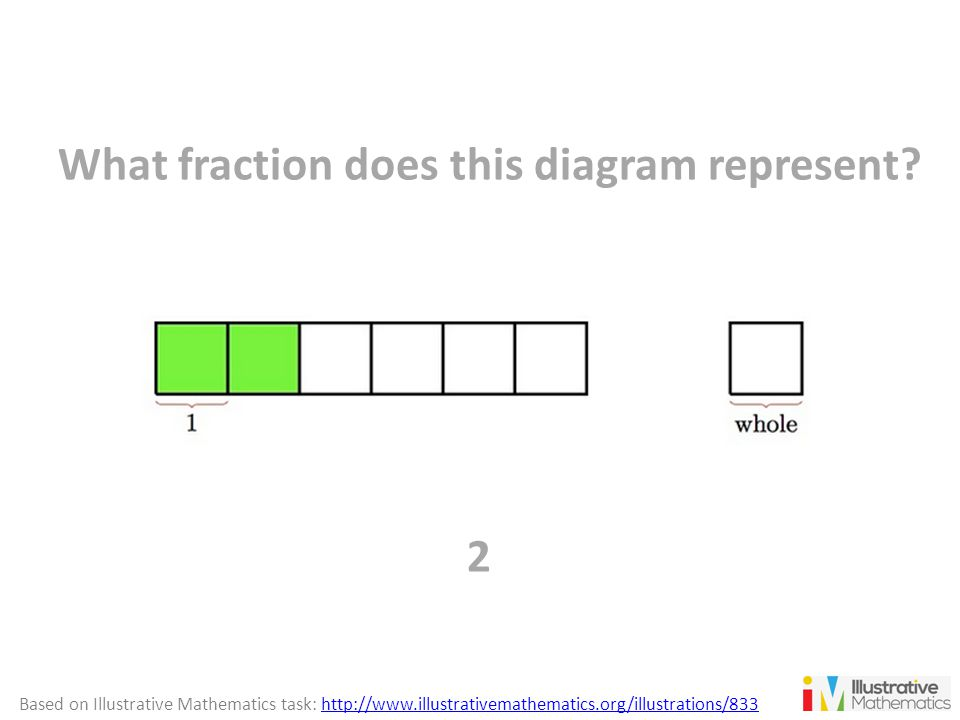 What fraction does this diagram represent? 2 Based on Illustrative Mathematics task: http://www.illustrativemathematics.org/illustrations/833http://ww