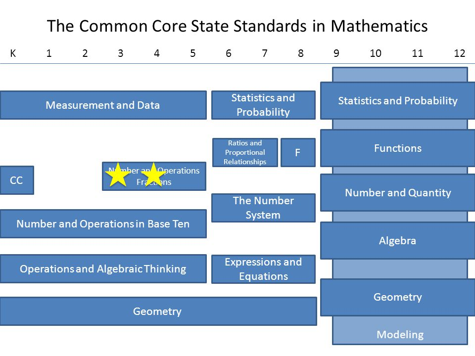 Modeling The Common Core State Standards in Mathematics Geometry Measurement and Data The Number System Number and Operations in Base Ten Operations a