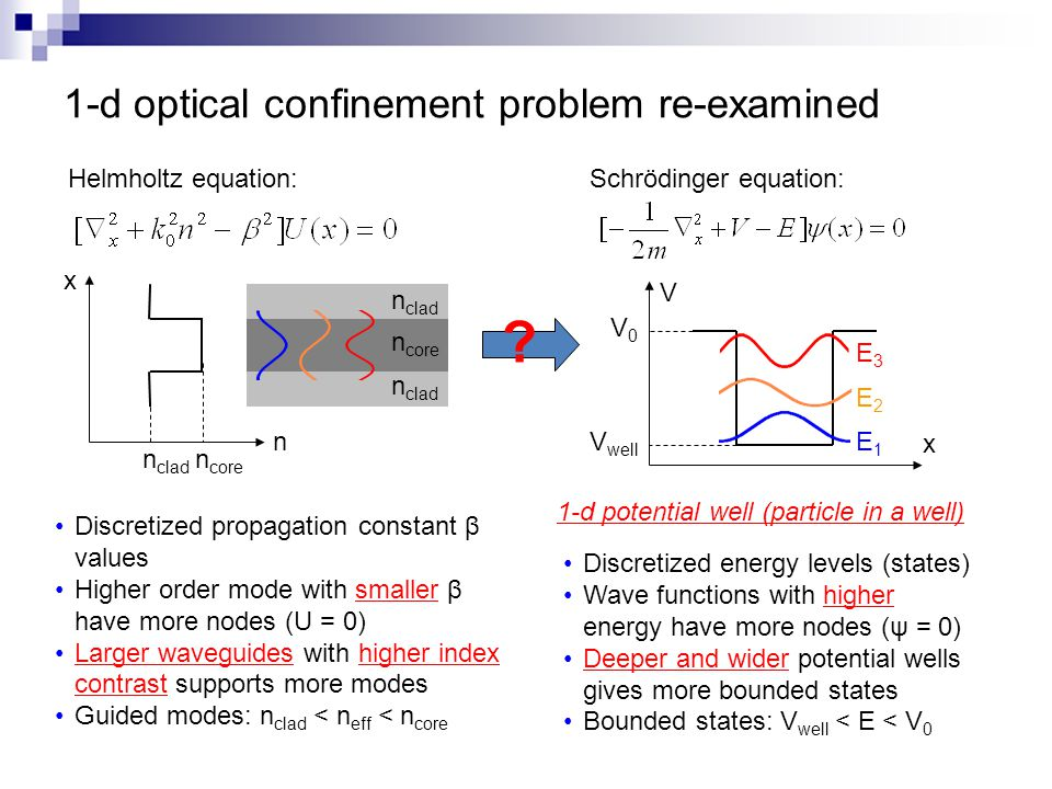 1-d optical confinement problem re-examined Helmholtz equation: x n n core n clad n core n clad Schrödinger equation: ? V x V0V0 V well 1-d potential