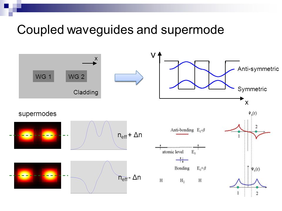 supermodes Coupled waveguides and supermode WG 1WG 2 Cladding x V x Modal overlap! n eff + Δn n eff - Δn V Anti-symmetric Symmetric x