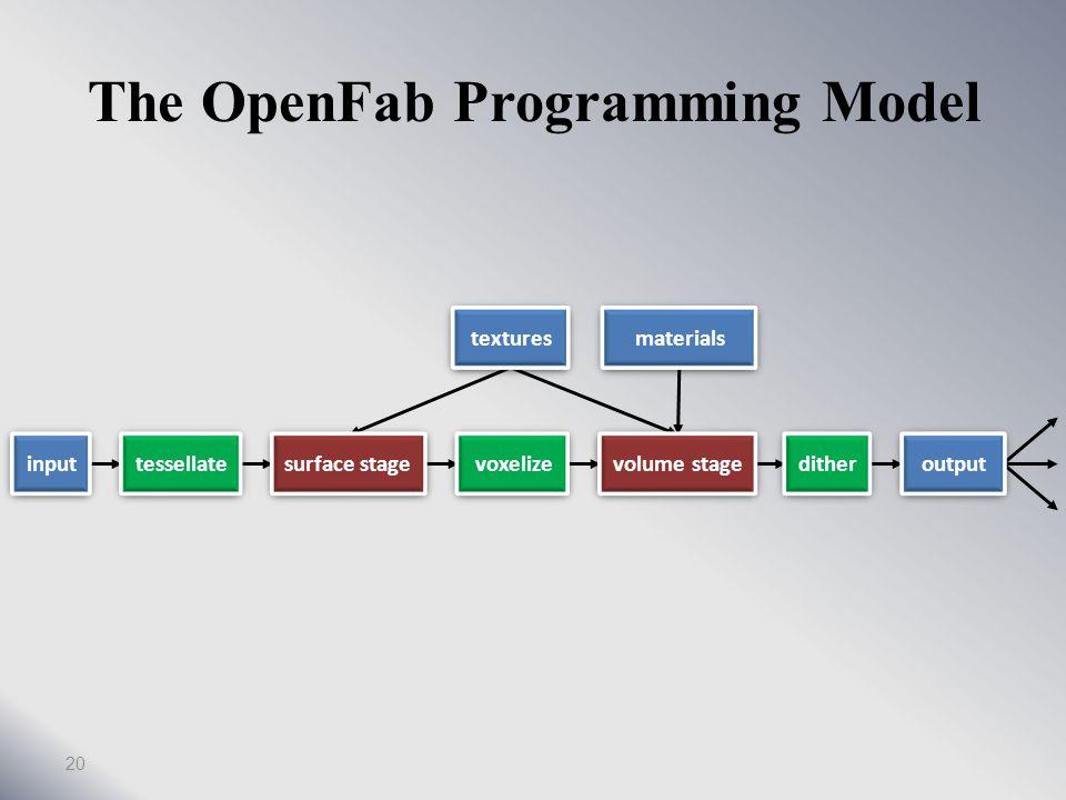 The OpenFab programming Model 19