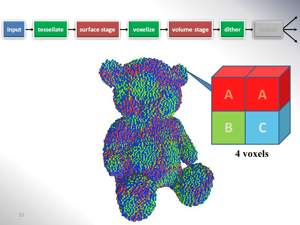 surface stage voxelize volume stage dither output input tessellate 1 voxel 50% A 25% B 25% C 32