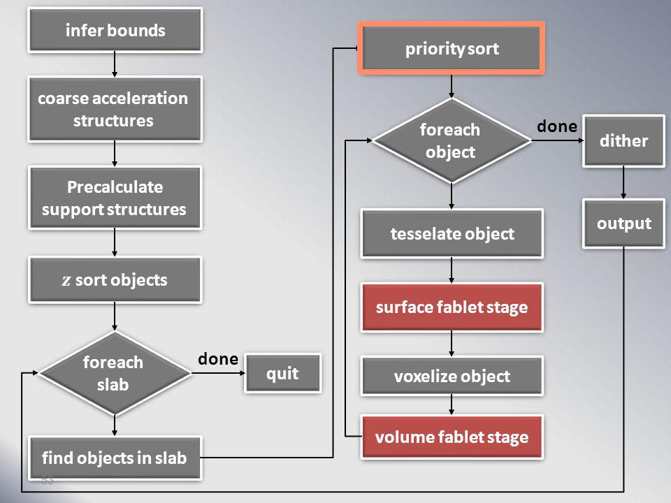infer bounds coarse acceleration structures Precalculate support structures foreach slab find objects in slab quit priority sort foreach object tesselate object surface fablet stage voxelize object volume fablet stage dither output done 52