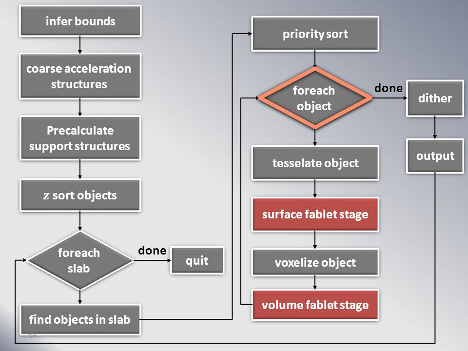 infer bounds coarse acceleration structures Precalculate support structures foreach slab find objects in slab quit priority sort foreach object tesselate object surface fablet stage voxelize object volume fablet stage dither output done 53
