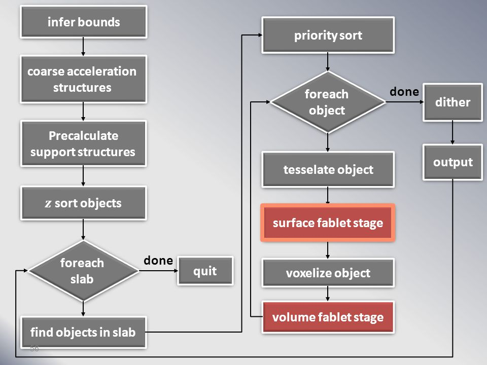 infer bounds coarse acceleration structures Precalculate support structures foreach slab find objects in slab quit priority sort foreach object tesselate object surface fablet stage voxelize object volume fablet stage dither output done 55