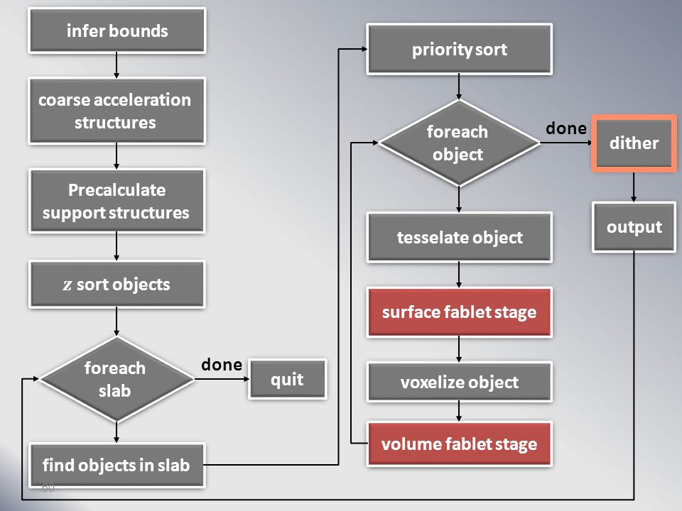 infer bounds coarse acceleration structures Precalculate support structures foreach slab find objects in slab quit priority sort foreach object tesselate object surface fablet stage voxelize object volume fablet stage dither output done 59