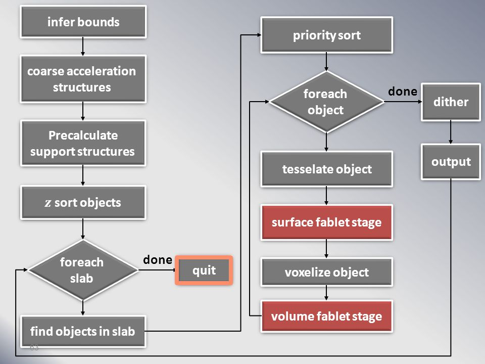 infer bounds coarse acceleration structures Precalculate support structures foreach slab find objects in slab quit priority sort foreach object tesselate object surface fablet stage voxelize object volume fablet stage dither output done 62