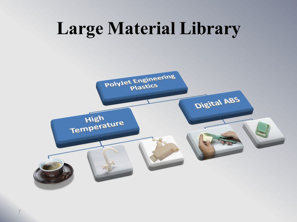 infer bounds coarse acceleration structures Precalculate support structures foreach slab find objects in slab quit priority sort foreach object tesselate object surface fablet stage voxelize object volume fablet stage dither output done 57