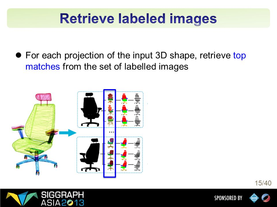 15/40 For each projection of the input 3D shape, retrieve top matches from the set of labelled images