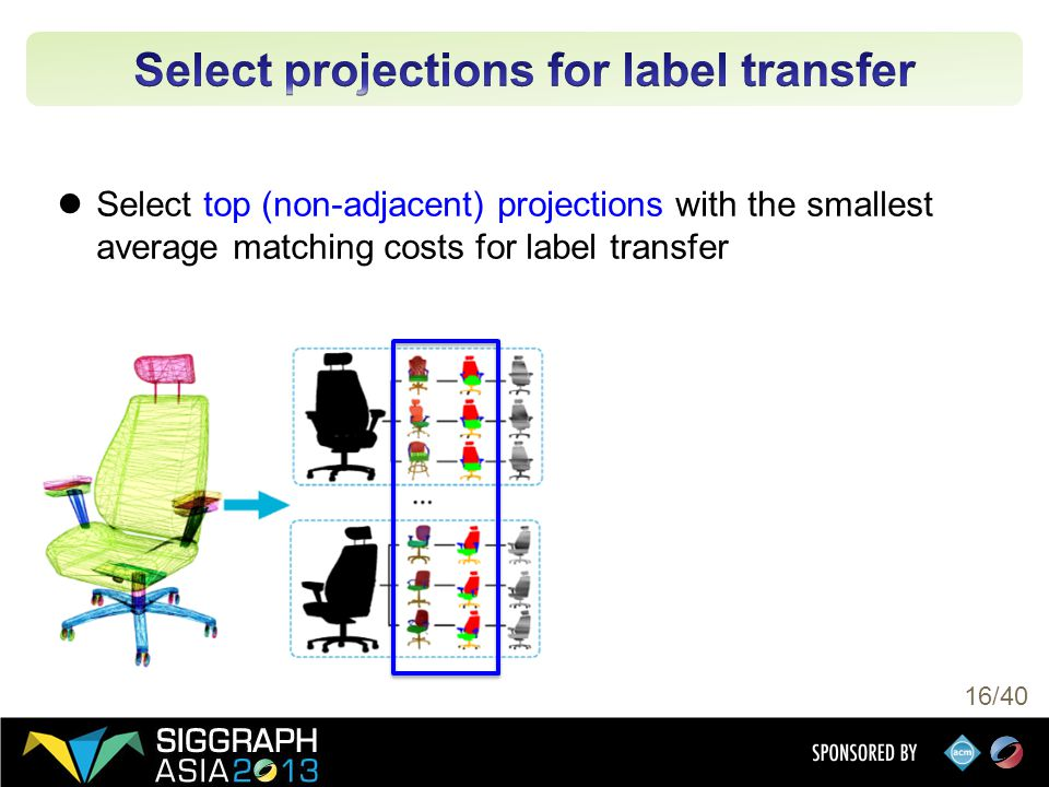 16/40 Select top (non-adjacent) projections with the smallest average matching costs for label transfer