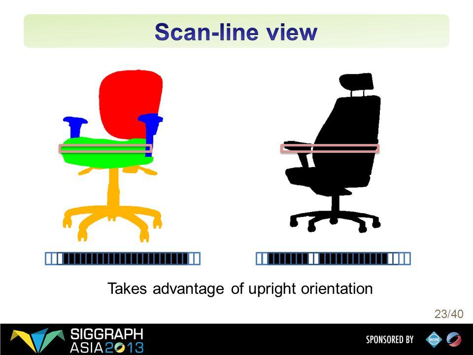 23/40 Takes advantage of upright orientation