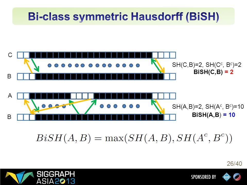 26/40 A B C B SH(A,B)=2, SH(A c, B c )=10 SH(C,B)=2, SH(C c, B c )=2 BiSH(C,B) = 2 BiSH(A,B) = 10