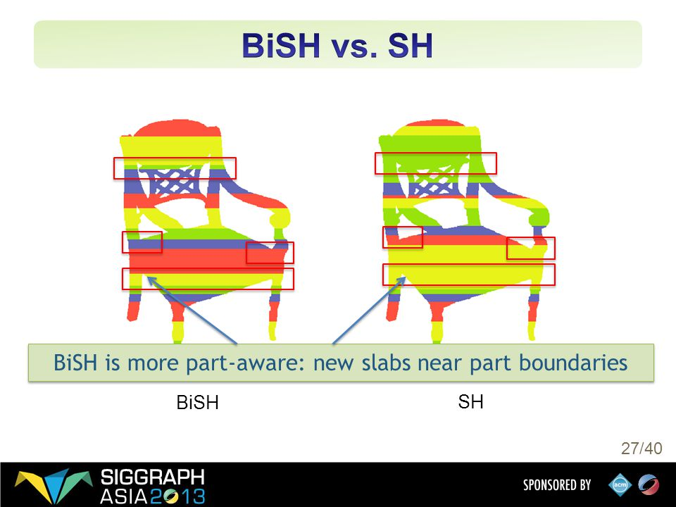 27/40 BiSH SH BiSH is more part-aware: new slabs near part boundaries