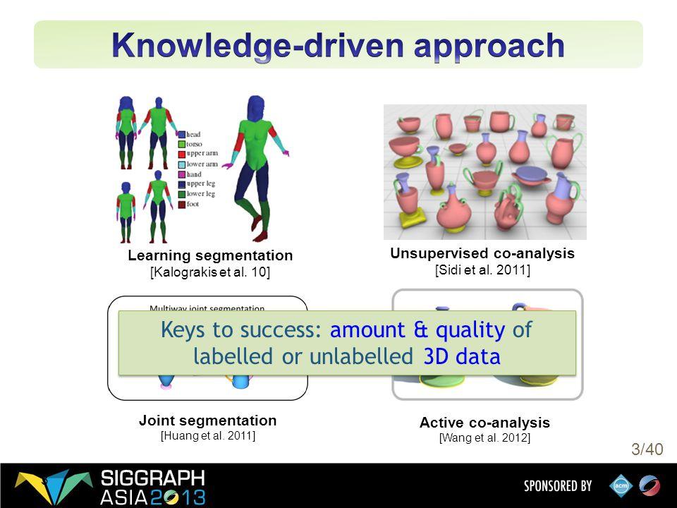 3/40 3 Learning segmentation [Kalograkis et al. 10] Active co-analysis [Wang et al.