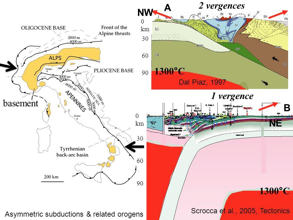B NE A 0 km 90 60 30 NW 2 vergences 1 vergence 0 km 90 60 30 Dal Piaz, 1997 Scrocca et al., 2005, Tectonics 1300°C basement Asymmetric subductions & related orogens